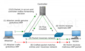 sofware defined network sdn data plane arp cache poisoning attack